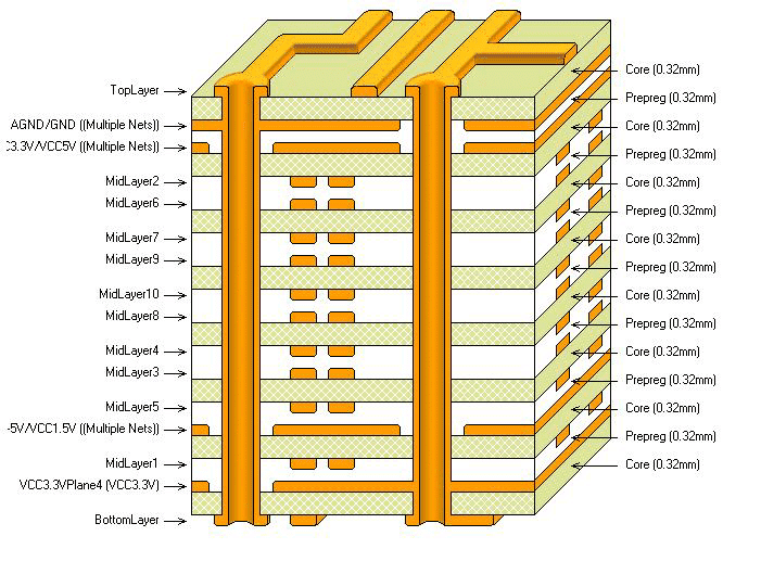 PcbCrossSection